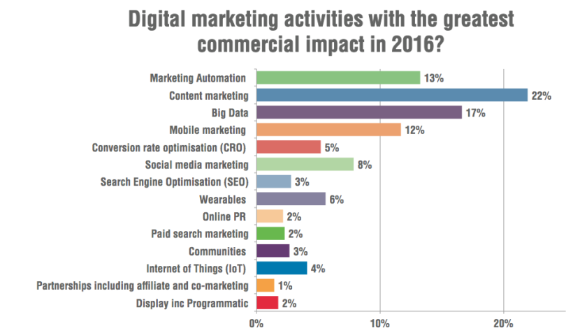 digital_marketing_activities_2016